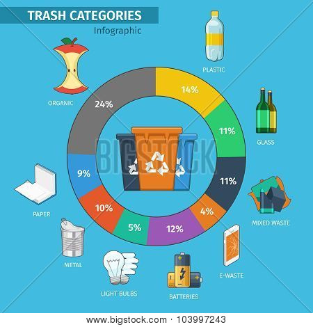 Recycling bins and trash categories infographic