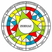 Astrology signs of the zodiac divided into elements fire water air and earth poster