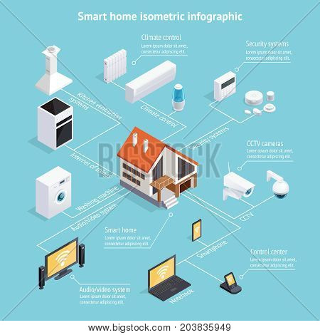 Smart home internet of things isometric infochart infographic poster with computer controlled household appliances background vector illustration