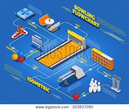 Isometric flowchart with bowling equipment including return system, information board, cleaning device on blue background vector illustration poster