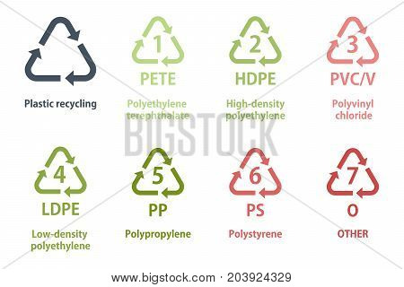 Plastic recycling symbols, types of plastic recycle