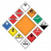 Set of major Hazardous Signs poster