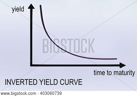 3d Illustration Of Inverted Yield Curve Over A Grap, Isolated Over Pale Violet Gradient.