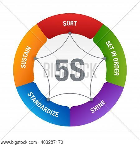 5s Workplace Organization Diagram Scheme - Sort, Set In Order, Shine, Standardize And Sustain - Work