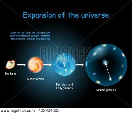 Expansion And Evolution Of The Universe. Physical Cosmology, And Big Bang Theory. Cosmic Timeline An