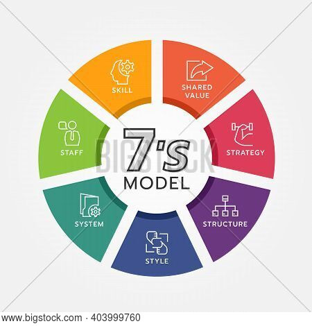 7's Model Circle Chart Diagram And Line Icon Sign With Strategy ,structure ,style ,system ,staff ,sk