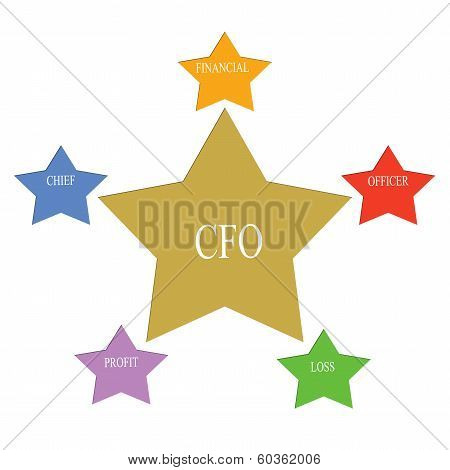 Cfo Word Stars Concept