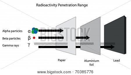 Radioactivity Penetration Range Of Alpha, Beta And Gamma Radiation.