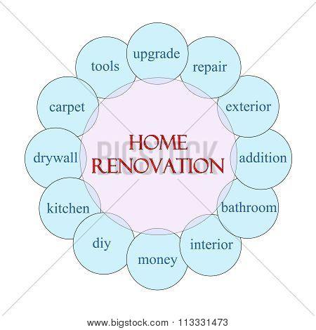 Home Renovation Circular Word Concept