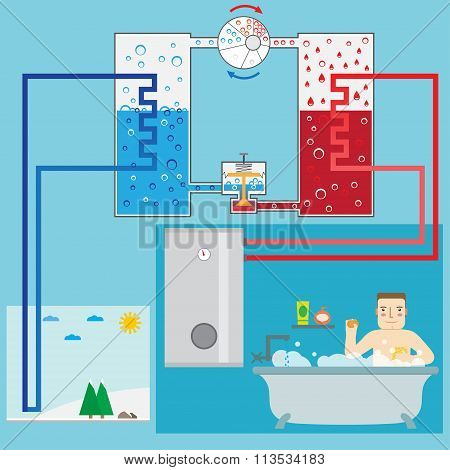 Energy-saving Heating Pump System And Man In The Bathroom. Scheme Heating Pump. Green Energy. Air He
