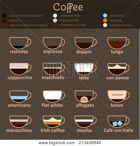 Espresso Guide Thin Line Icon Set Different Types of Coffee Beverage for Menu Bar, Shop or Restaurant. Vector illustration