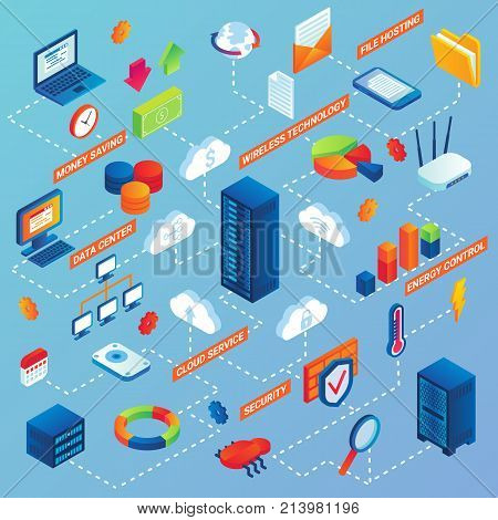 Vector flat isometric flowchart of data center with cloud service, security, energy control, wireless technology, file hosting, money saving infographic symbols.