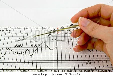 Traditional thermometer graphs and fertility chart