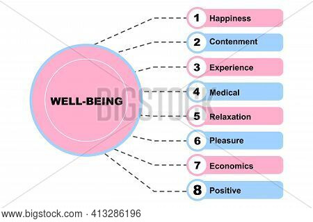 Diagram Concept With Well-being Text And Keywords. Eps 10 Isolated On White Background