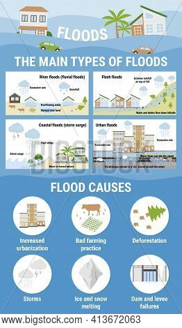 The Main Types Of Floods And Flood Causes. Flooding Infographic. Flood Natural Disaster With Rainsto