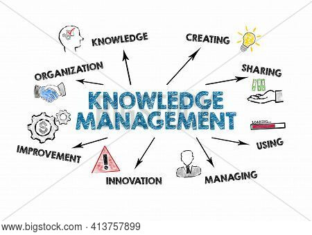 Knowledge Management. Organization, Creating, Sharing And Innovation Concept. Chart With Keywords An