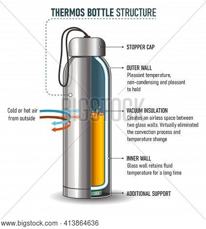 How Do Thermos Bottle Flasks Work - The Basic Structure Of Ordinary The Thermos Bottle. Suitable For