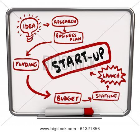 Start Up Instructions Steps Dry Erase Board Launch New Company