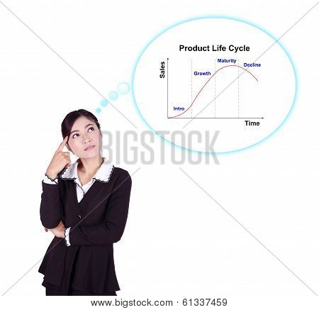Business woman thinking about Product Life Cycle (PLC) isolated on white background poster