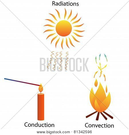 Three modes of heat Transfer