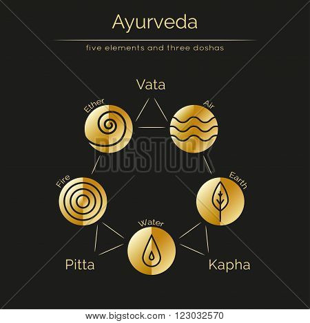 Ayurveda vector illustration with gold texture. Ayurvedic elements and doshas vata pitta kapha. Ayurvedic body types and symbols in linear style. Alternative medicine. Infographic with flat icons.