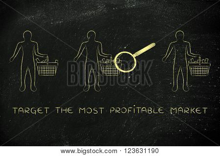 Analyzing Clients' Shopping Baskets, Target Market
