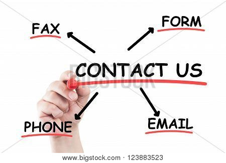 Contact Us Concept List