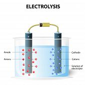 Electrolysis process. On passing electric current the cations move towards the cathode and get deposited. Simultaneously the anions move towards the anode. galvanic cell element. Experimental set up for electrolysis poster