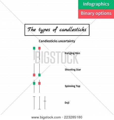 vector illustration. binary options. Green and red candle. Trade. The types Japanese candlestick. chart in white background. infographics.