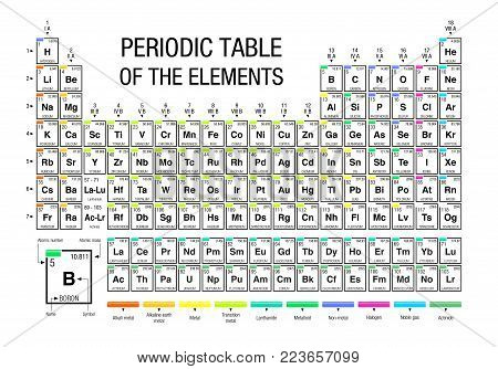 Periodic Table of Elements on white background with the 4 new elements included on November 28, 2016 by the IUPAC - Vector image