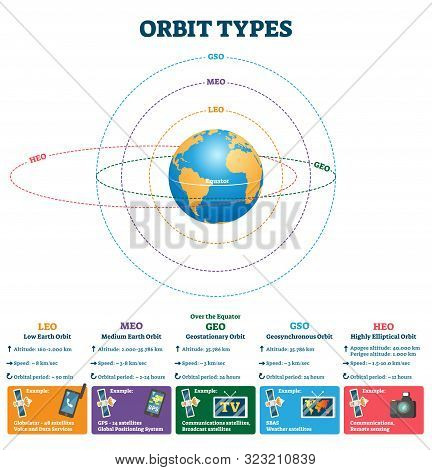 Orbit Types Vector Illustration. Labeled Educational Scheme With Satellites Altitude, Speed And Orbi