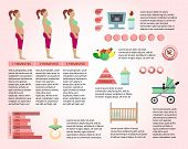 Pregnancy Information Article Page Vector Template. Motherhood, Parenthood Infographics. Future Mom Diet, Healthy Eating. Baby Planning and Expecting Web Banner Layout. Newborn Basics, Necessities poster