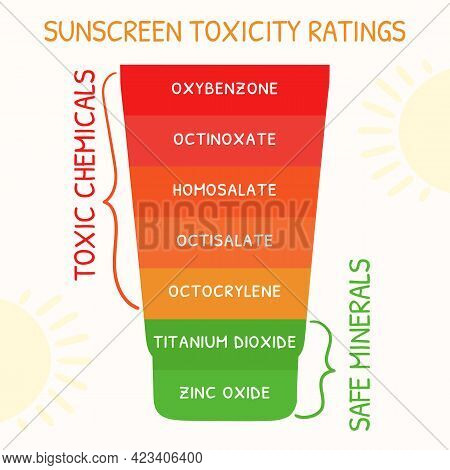 Sunscreen Toxic Ratings Infographic. Chemical Or Physical Sunscreens Protection And Sun Safety. Suns