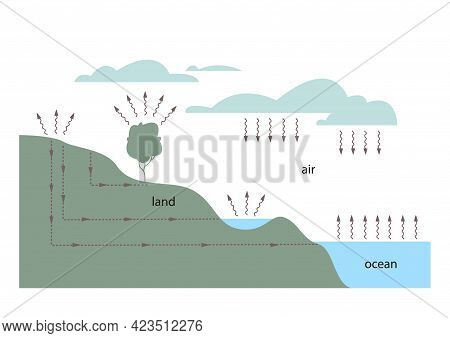 Hydrology Diagram Showing Precipitation, Groundwater And Water Evaporation. Marine And Lake Hydromet