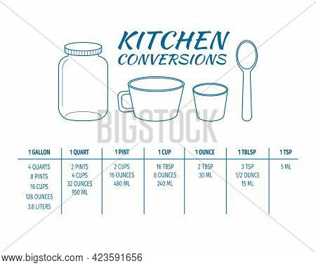 Kitchen Conversions Chart Table. Most Common Metric Units Of Cooking Measurements. Volume Measures,