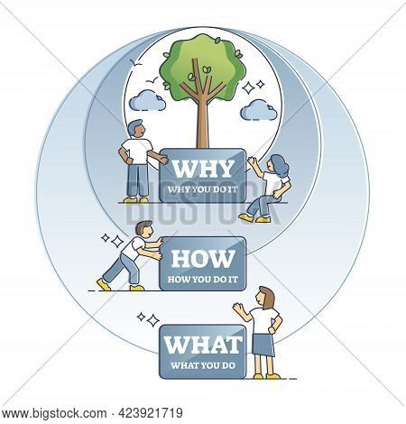 Why How What Diagram As Golden Circle For Action Purpose Outline Concept. Business Model Motivation