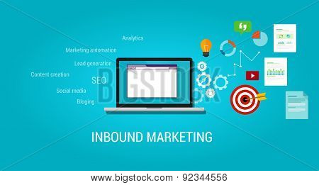 inbound content blog marketing SEO