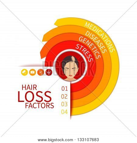 Hair loss risk factors infographic arrow medical chart. Four hair loss reasons - stress genetics diseases and medications. Female hair loss poster. Hair care concept. Vector illustration.
