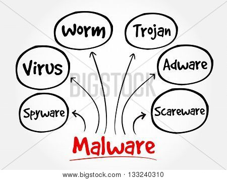 Malware Mind Map Flowchart
