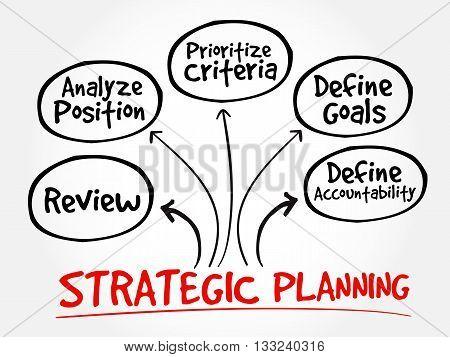 Strategic Planning Mind Map Flowchart