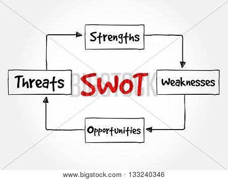 SWOT - (Strengths Weaknesses Opportunities Threats) business strategy mind map flowchart concept for presentations and reports poster