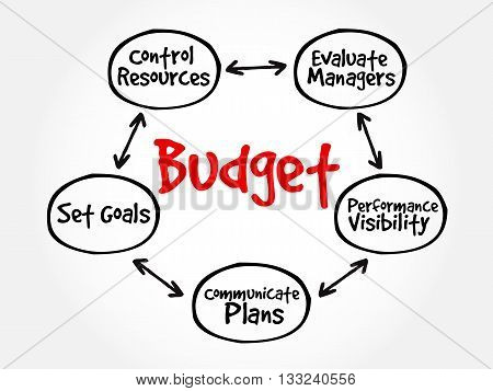 Purposes Of Maintaining Budget Mind Map