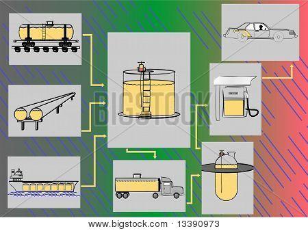 The scheme of transportation fuels.