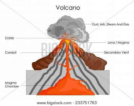 Education Chart Of Science For Volcano Diagram. Vector Illustration