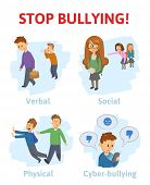 Stop bullying in the school. 4 types of bullying: verbal, social, physical, cyberbullying. Cartoon vector illustration, isolated on white background. poster