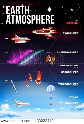 Earth Atmosphere Vertical Poster With Places The Most Often Flying Planes Rockets Meteorites Satelli