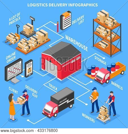 Logistics And Delivery Infographics Layout With Client Workers Scoreboard With Online Information Tr