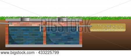 Drainage Of Waste Water From The House. Eco-protective Structure. Underground Part Of System. Dirty