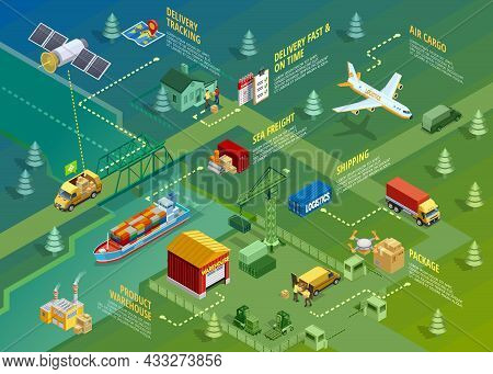 Logistics Isometric Infographics With Titles Of Delivery Distribution Transportation Processes And E