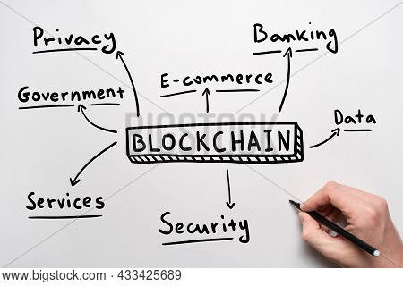 Concept Of Blockchain Mind Map In Handwritten Style. Business Tool.